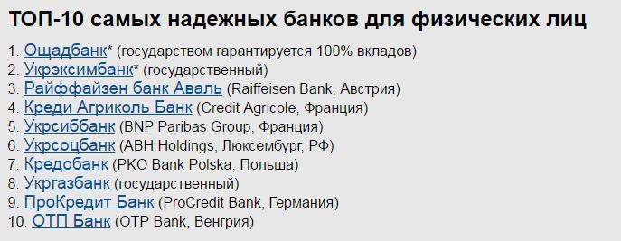 ТОП-10 самых надежных банков для физических лиц