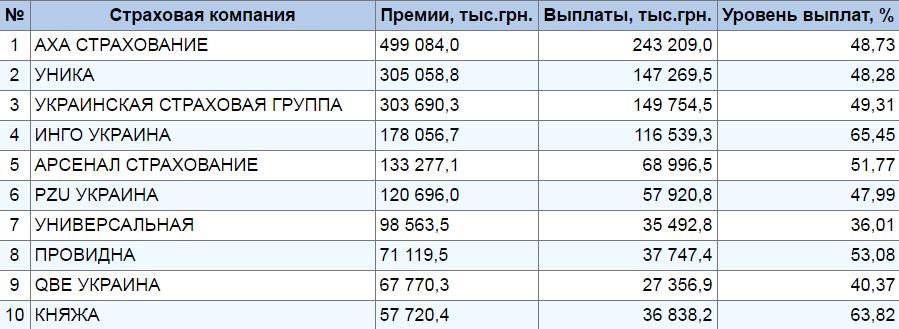 Лидеры страхования в Украине: КАСКО