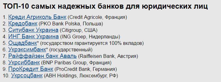 ТОП-10 самых надежных банков для юридических лиц
