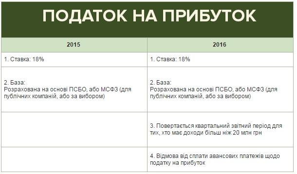 Податок на прибуток в Україні 2016
