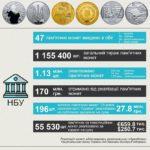 В 2016 році Нацбанк продав пам'ятних монет на 170 млн грн